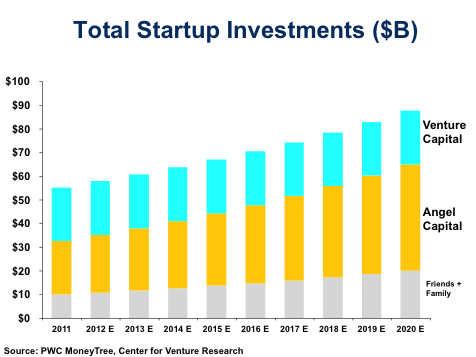 startupinvestments2