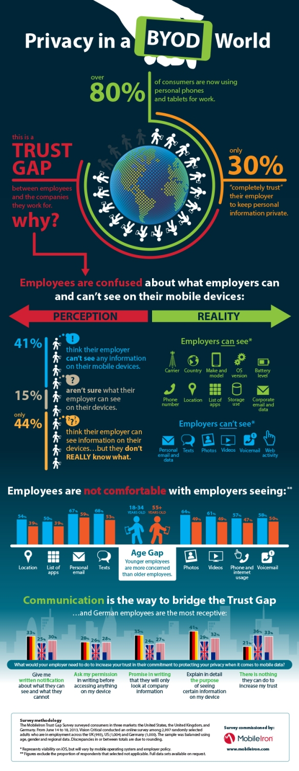 Privacy in a BYOD world