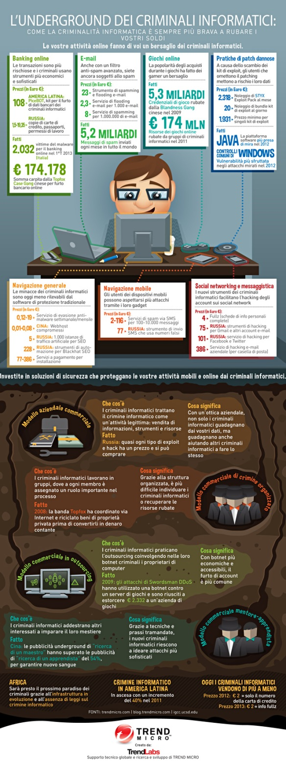 Infografica-TM_lunderground-dei-criminali-informatici
