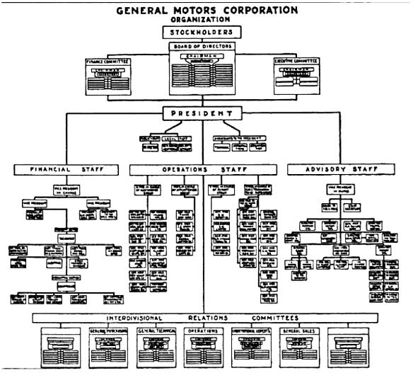 gm-1925-org-chart