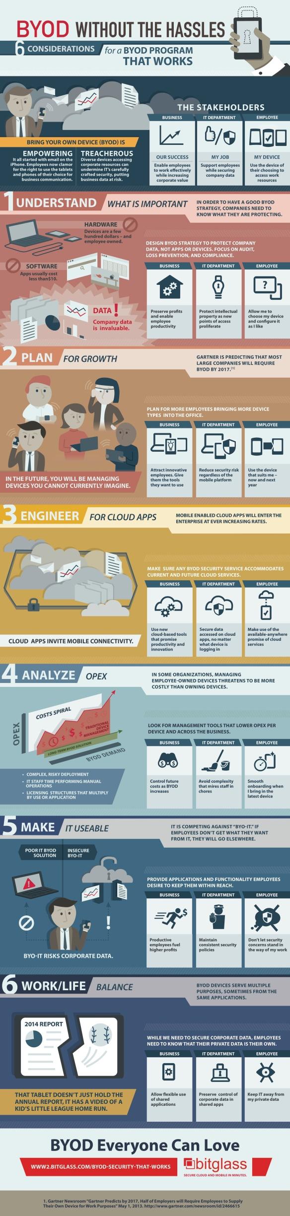Bitglass_BYOD_6considerations-Infograph_FNL