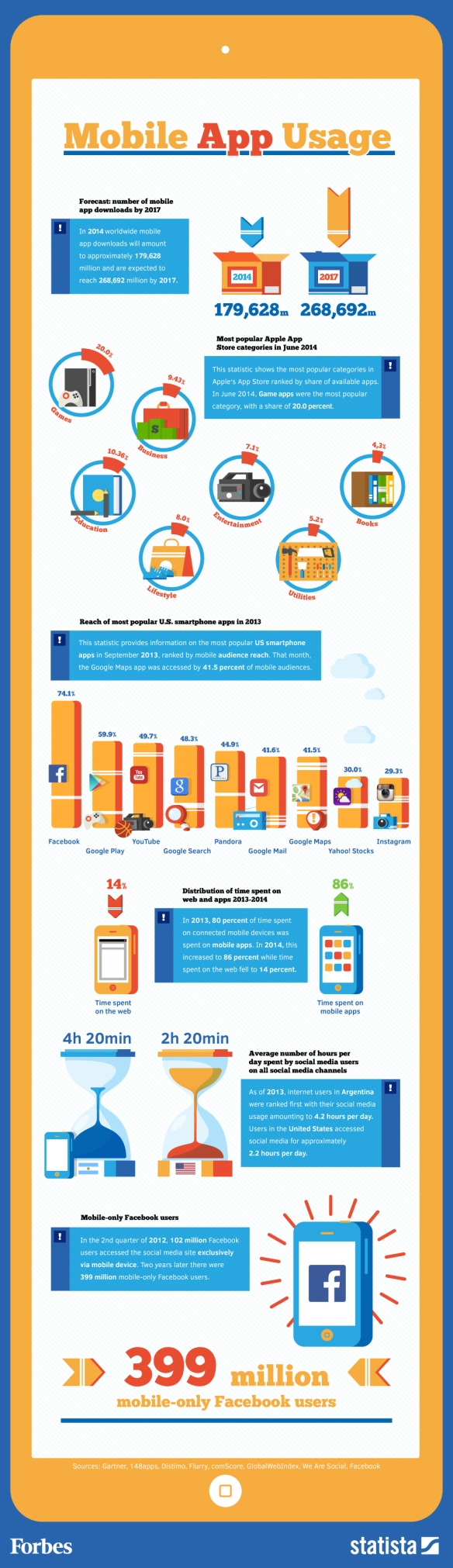 Giant-social-apps_Forbes