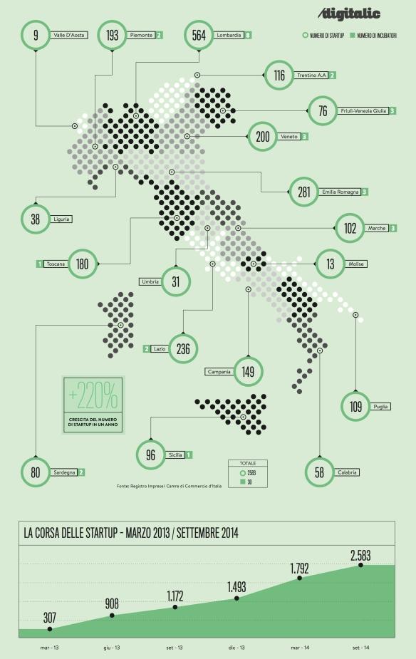 Mappa-Startup-Italia-2014-Digitalic
