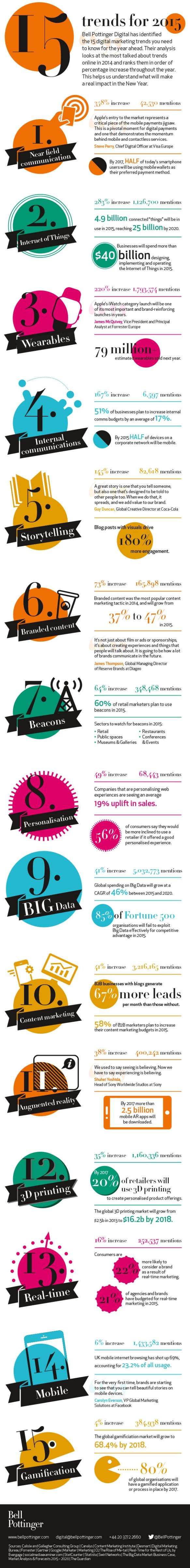 Bell-Pottinger-Digital-15-trends-for-2015-infographic